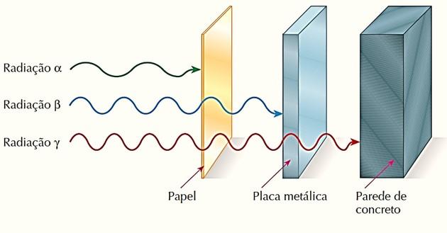 Intensidade das radiações