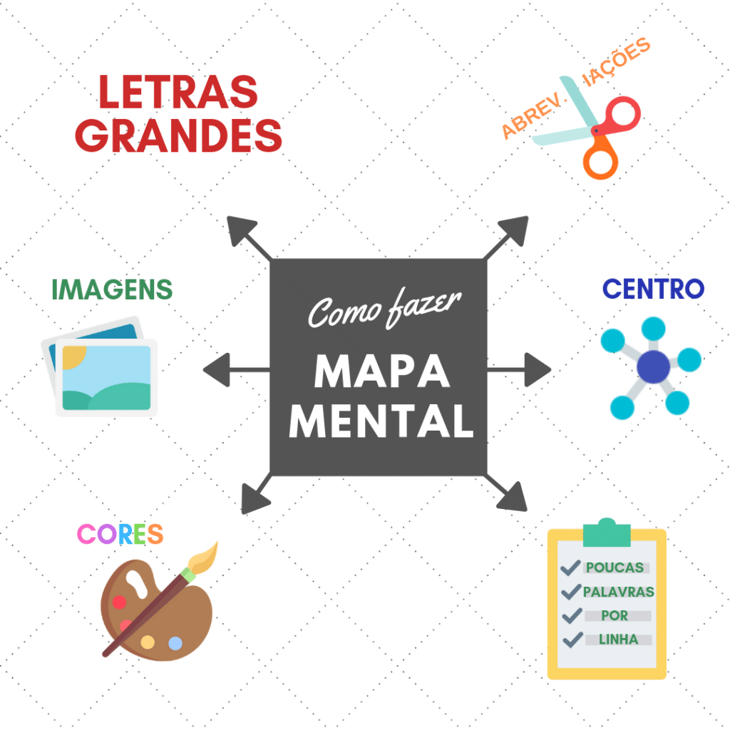 Exemplo de mapa mental: um tema é escrito no centro e temáticas relacionadas são escritas ao redor puxadas com setas.