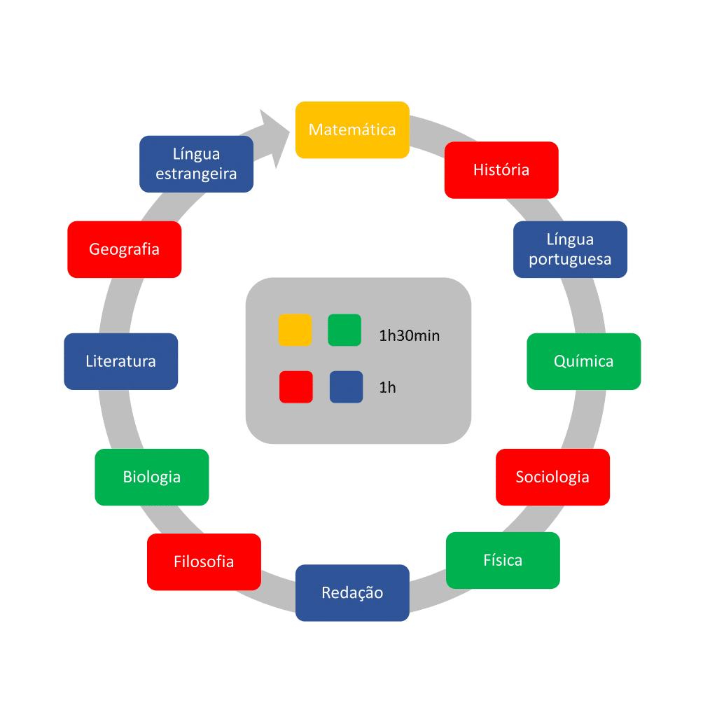 ciclo de estudos enem