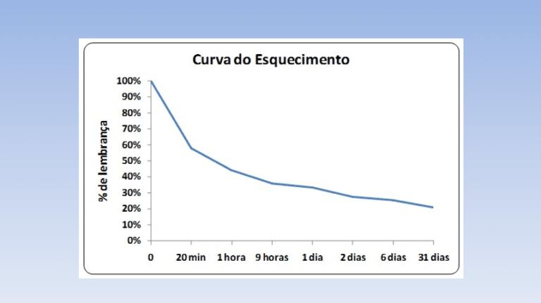 Gráfico mostrando como a curva de esquecimento nos impede de guardar os estudos na memória.
